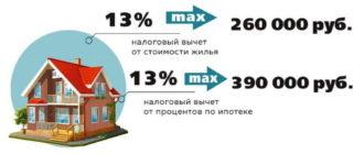 Как получить налоговый вычет при покупке недвижимости
